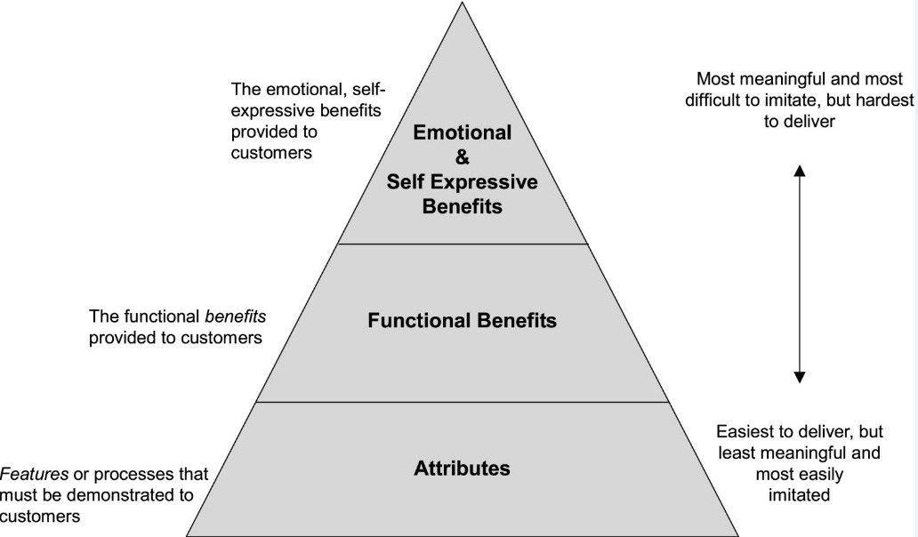 دیاگرام 1. تمرکز برروی کارکرد احساسی یک برند