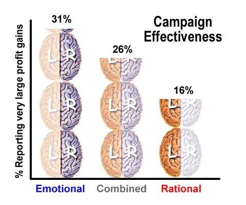 دیاگرام 2 تمرکز برروی کارکرد احساسی یک برند